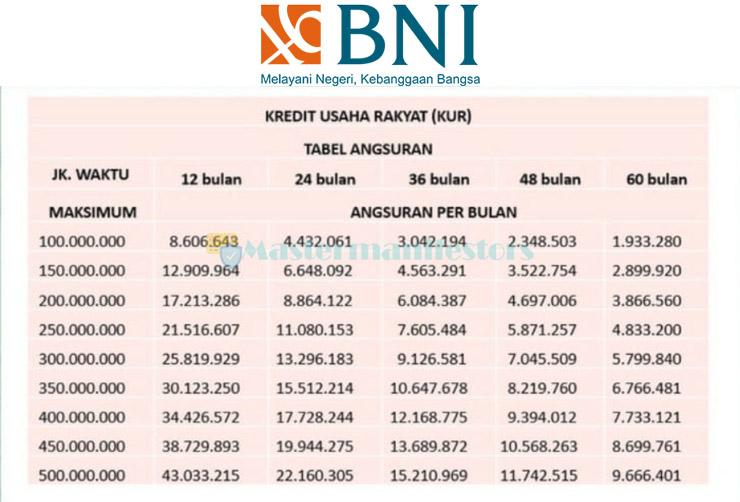 Tabel Kredit Usaha Rakyat Bank Negara Indonesia 3