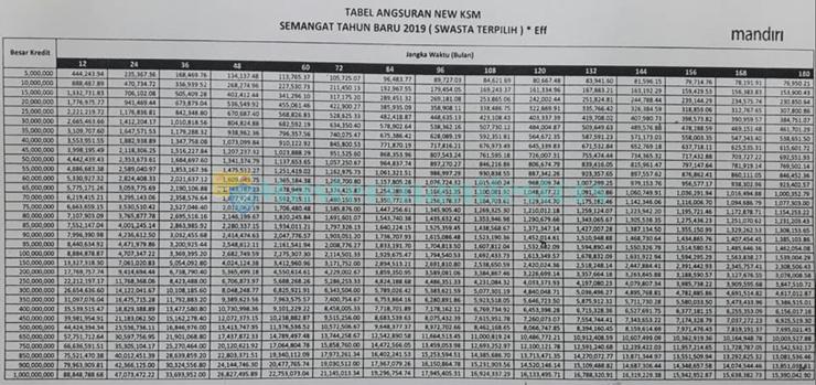 Tabel Kta Mandiri 3