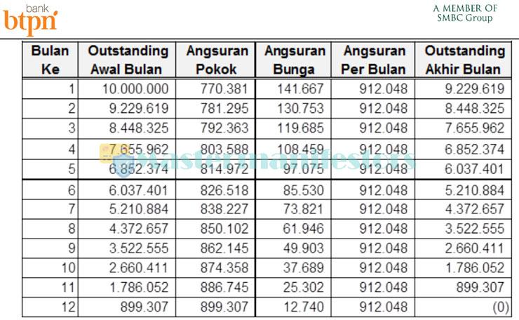 Tabel Pinjaman Bank Btpn 1