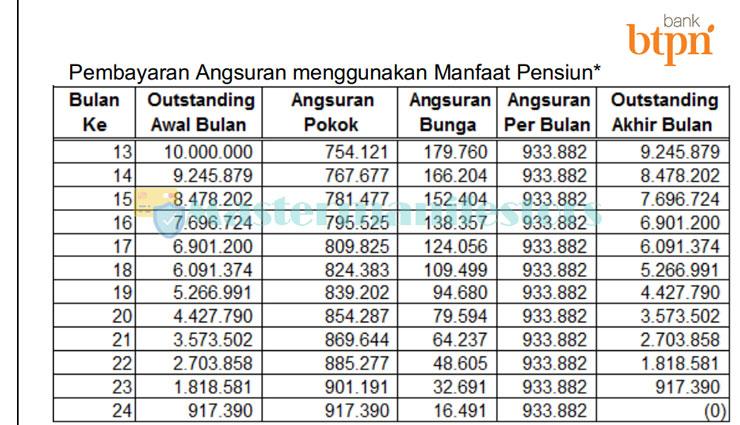 6 Tabel Pinjaman Bank Btpn 2021 Pensiunan Pegawai