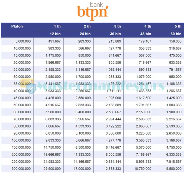 Tabel Pinjaman Bank Btpn 4