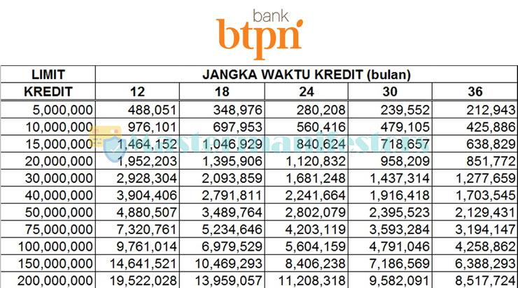 Tabel Angsuran Bank Tabungan Pensiunan Negara 2