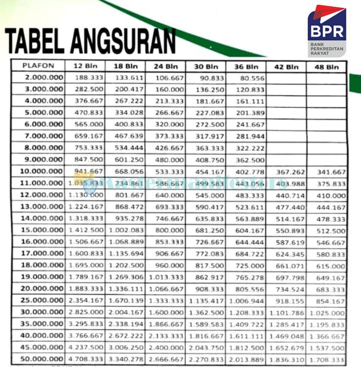 Tabel Pinjaman Bpr 2