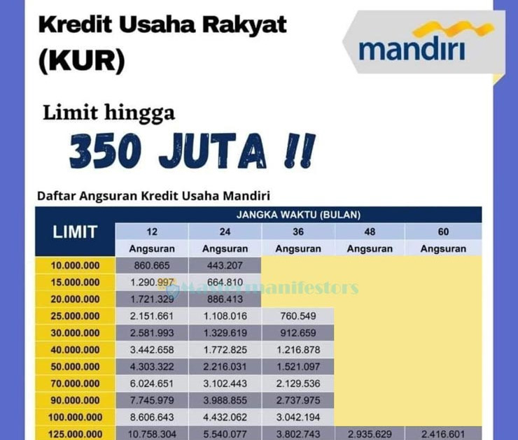 Tabel Pinjaman Mandiri 100 Juta 2