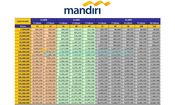 Tabel Pinjaman Mandiri 100 Juta 3