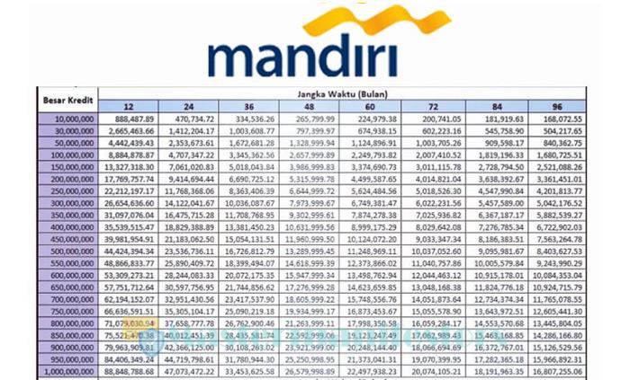 Tabel Pinjaman Mandiri 100 Juta 4