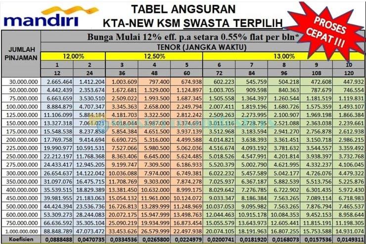 Tabel Pinjaman Mandiri 100 Juta 5