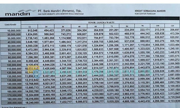 Tabel Pinjaman Mandiri 100 Juta 6