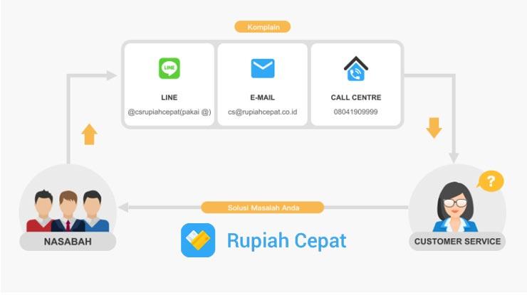 1 Hubungi Call Center Rupiah Cepat V2