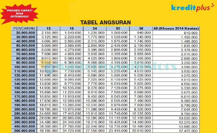 Tabel Angsuran Kredit Plus 2