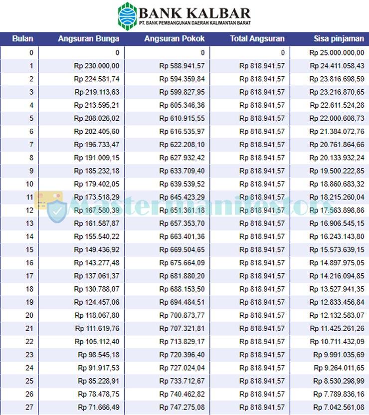Tabel Angsuran Kur Bank Kalbar 2