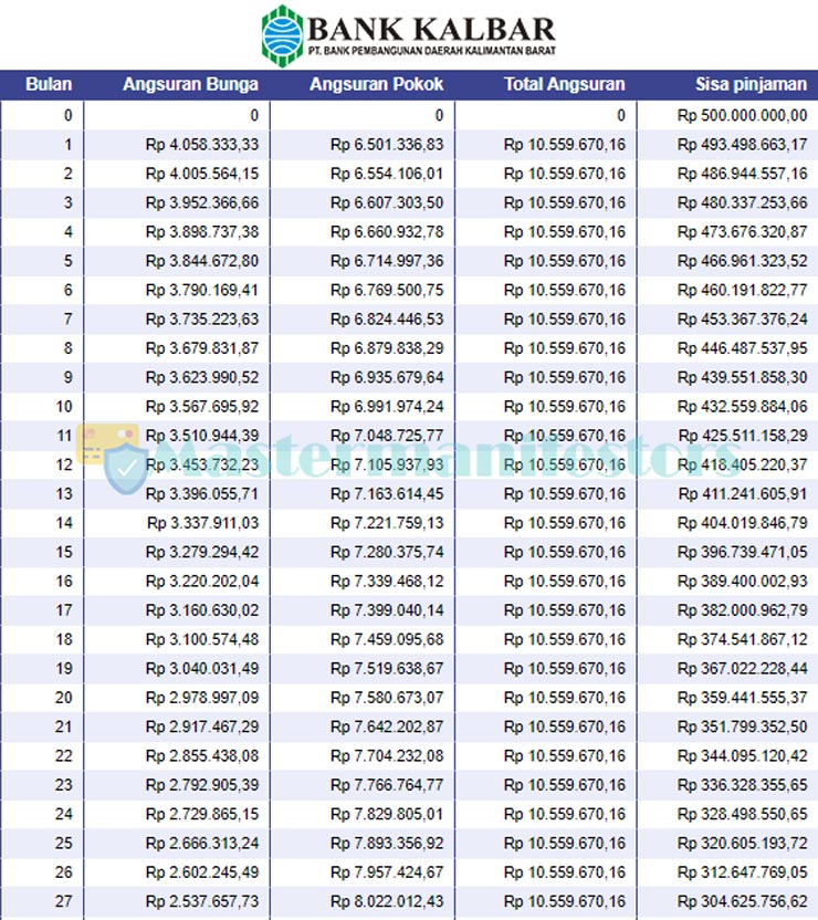 Tabel Angsuran Kur Bank Kalbar 4