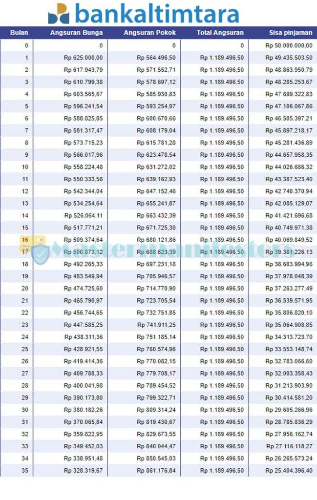 Tabel Angsuran Kur Bank Kaltimtara 2021 2