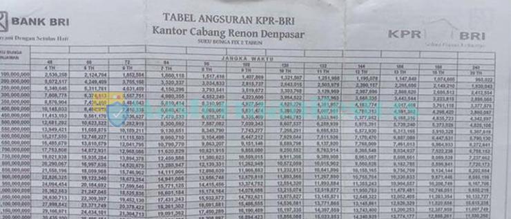Tabel Pinjaman Bank Bri Agunan Sertifikat