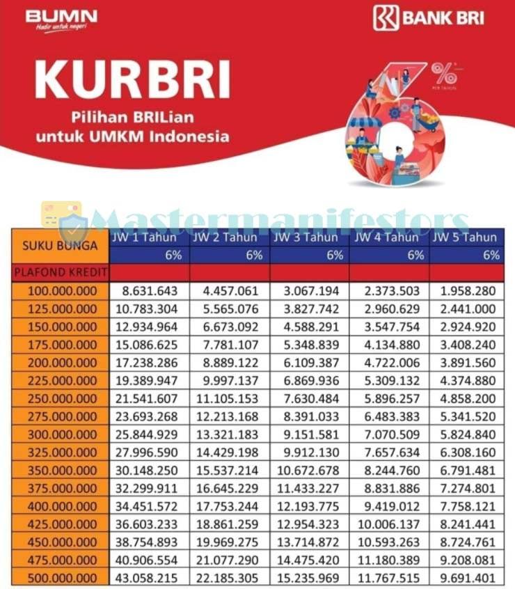 Tabel Pinjaman Bank Bri Jaminan Sertifikat 1