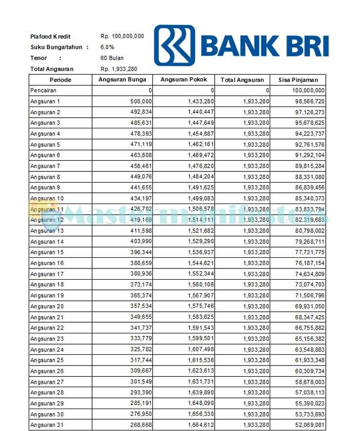 Tabel Pinjaman Bank Bri Jaminan Sertifikat 2