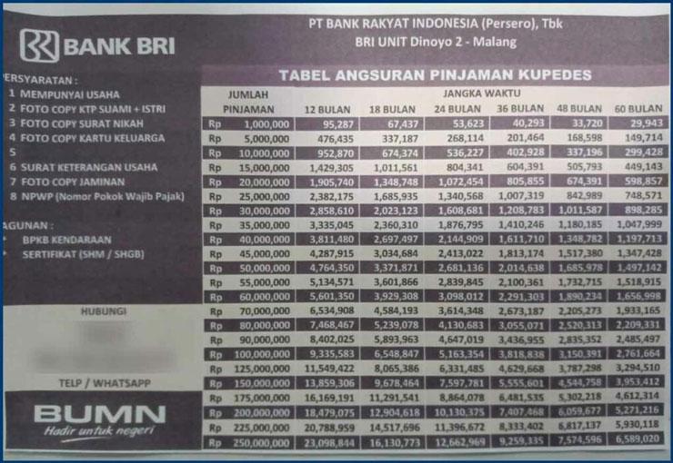 Tabel Pinjaman Bank Bri Jaminan Sertifikat 3