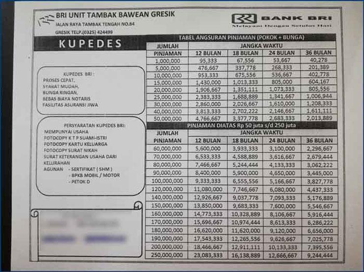 Tabel Pinjaman Bank Bri Jaminan Sertifikat 4