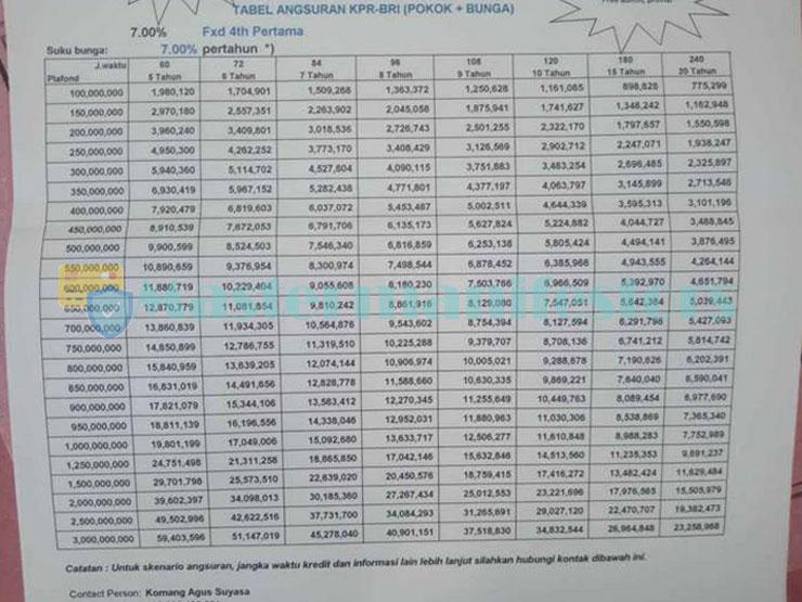Tabel Pinjaman Bank Bri Jaminan Sertifikat 5