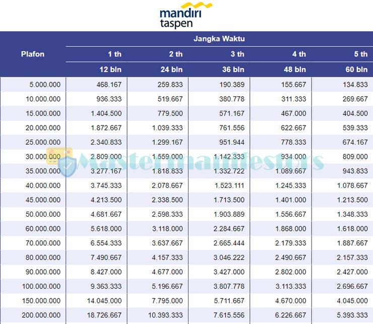 Tabel Pinjaman Bank Mandiri Taspen 2