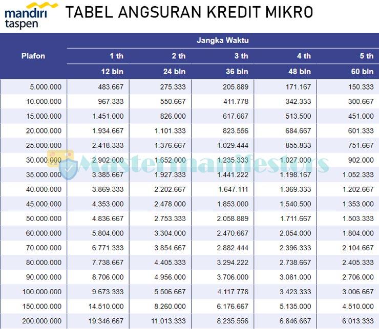 Tabel Pinjaman Bank Mandiri Taspen 3