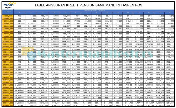 Tabel Pinjaman Bank Mandiri Taspen