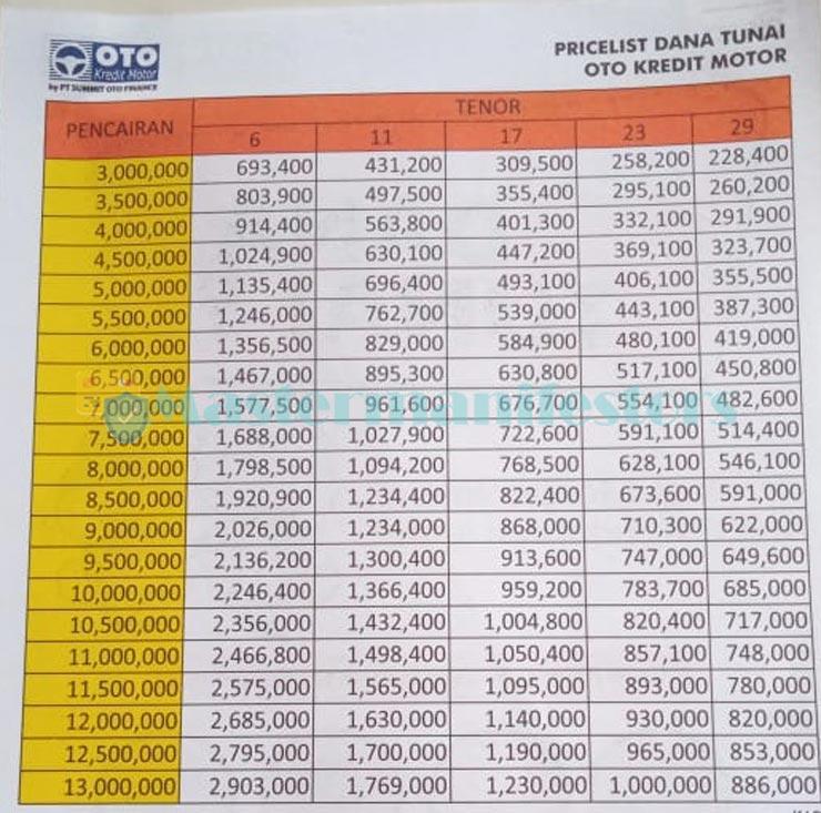 Tabel Pinjaman Oto Finance 1