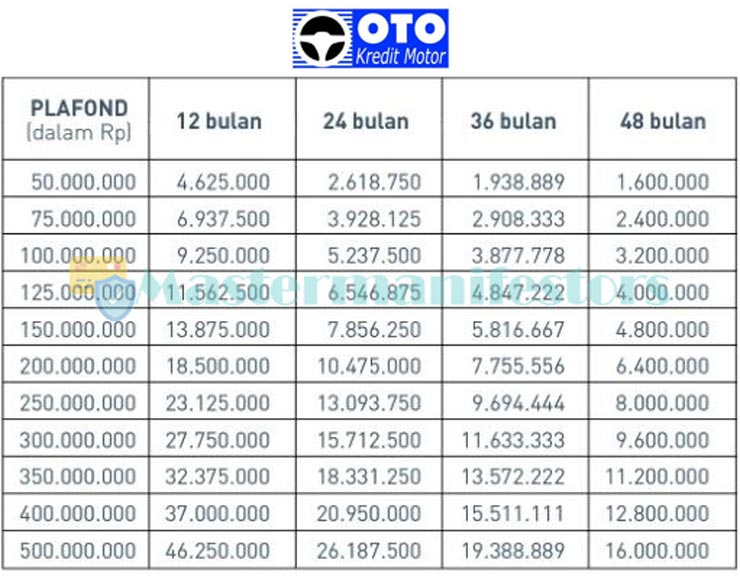 Tabel Pinjaman Oto Finance 2