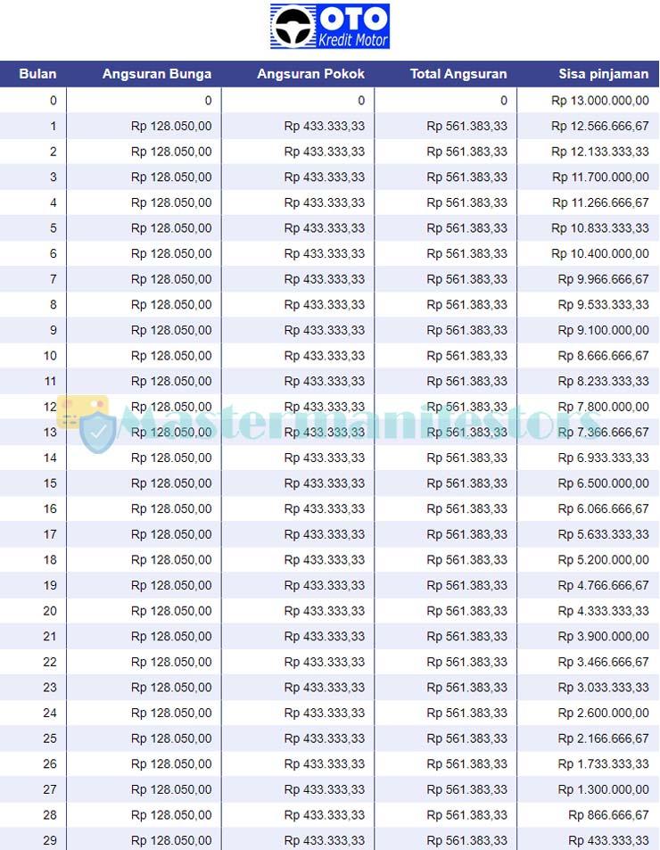 Tabel Pinjaman Oto Finance 4