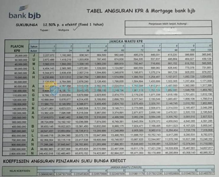 Tabel Angsuran Kpr Bjb 3