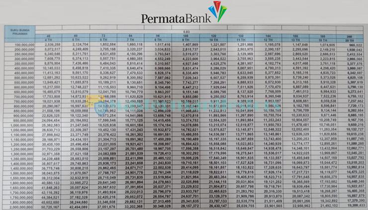 Tabel Angsuran Kpr Permata 1