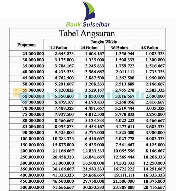 Tabel Angsuran Kur Bank Sulselbar 2