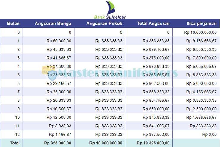 Tabel Angsuran Kur Bank Sulselbar 3