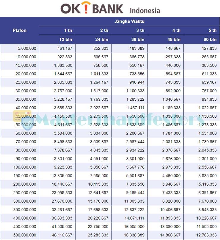 Tabel Angsuran Kta Ok Bank 1