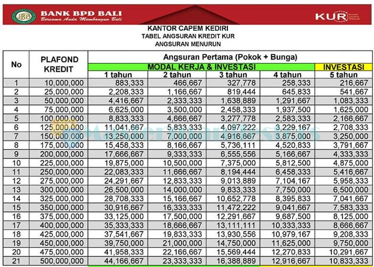 Tabel Angsuran Kur Bank Bpd Bali 1