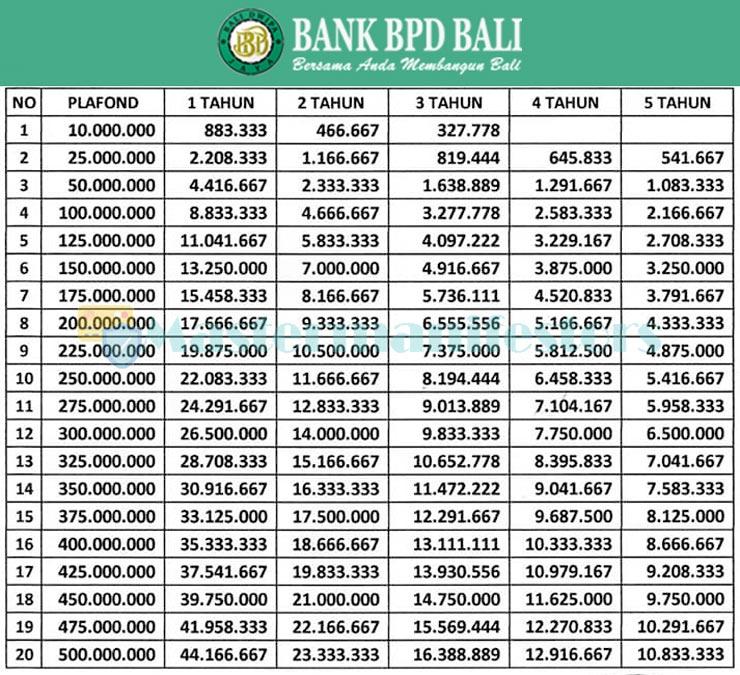 Tabel Angsuran Kur Bank Bpd Bali 2