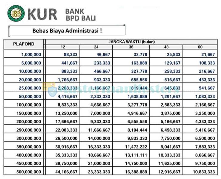 Tabel Angsuran Kur Bank Bpd Bali 4