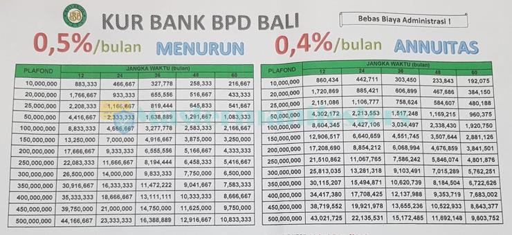 Tabel Angsuran Kur Bank Bpd Bali 6