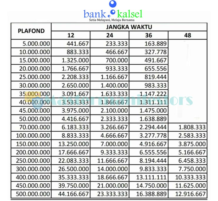 Tabel Angsuran Kur Bank Kalsel 2