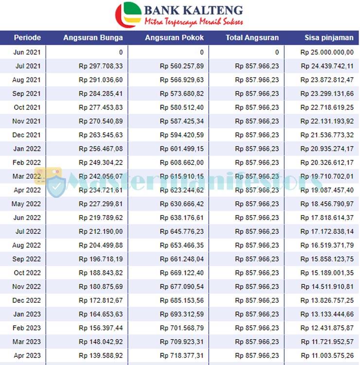 Tabel Angsuran Kur Bank Kalteng 1