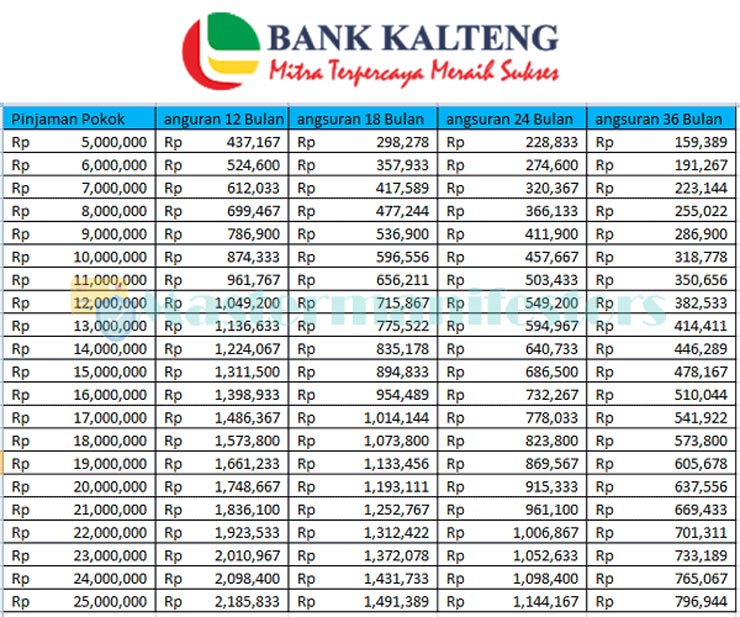 Tabel Angsuran Kur Bank Kalteng 2