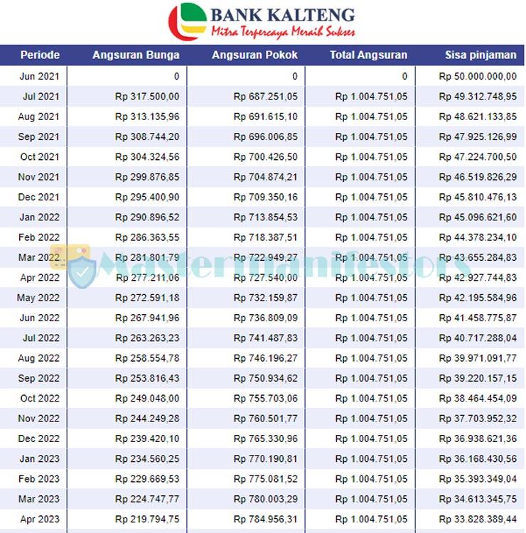 Tabel Angsuran Kur Bank Kalteng 3