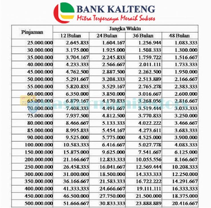 Tabel Angsuran Kur Bank Kalteng 4 V2