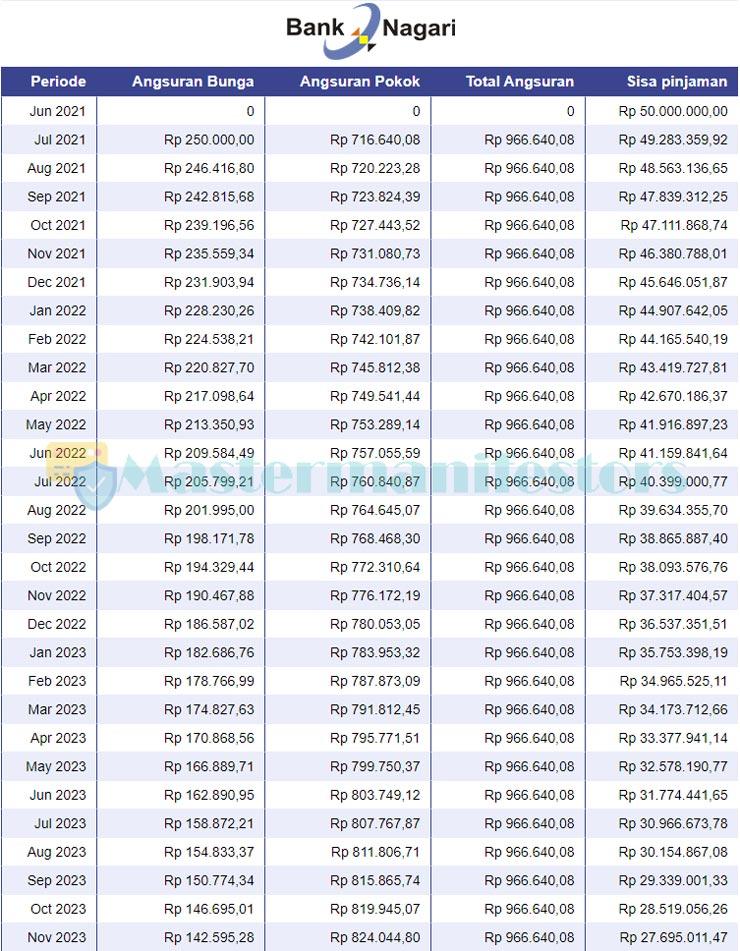 Tabel Angsuran Kur Bank Nagari 1