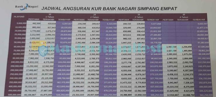 Tabel Angsuran Kur Bank Nagari 2