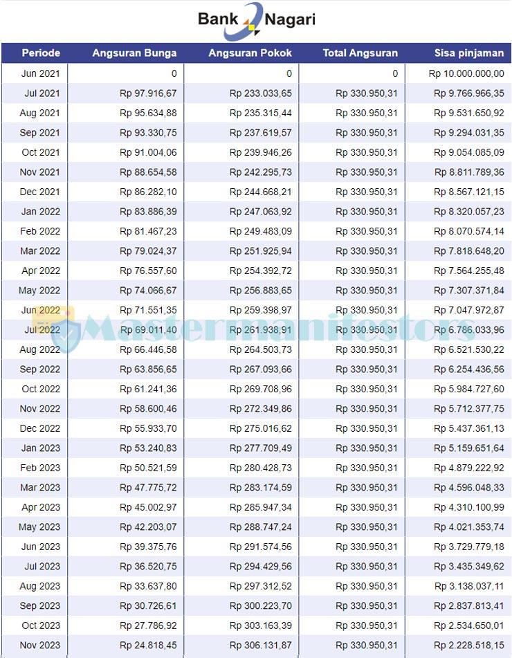 Tabel Angsuran Kur Bank Nagari 3