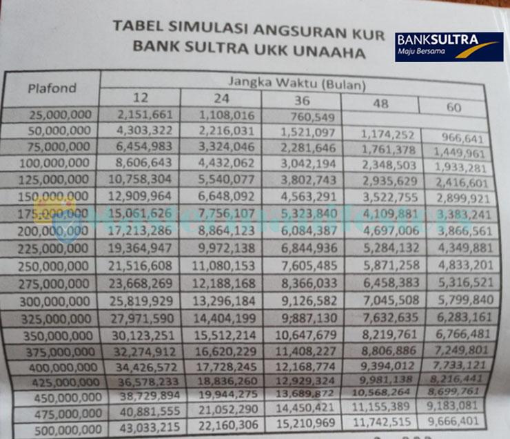 Tabel Angsuran Kur Bank Sultra 1