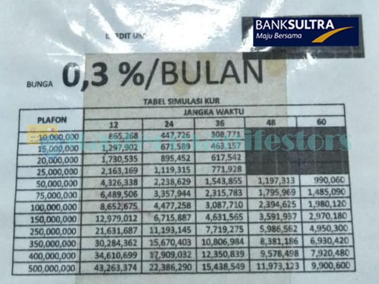 Tabel Angsuran Kur Bank Sultra 4