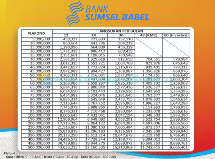 Tabel Angsuran Kur Bank Sumsel Babel 2