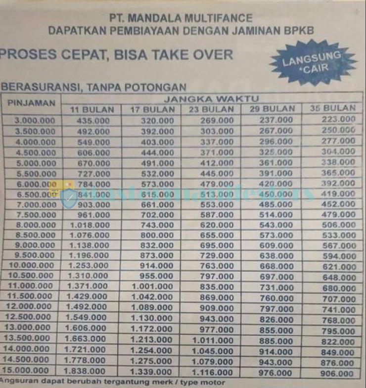 Tabel Angsuran Mandala Finance 2021 2